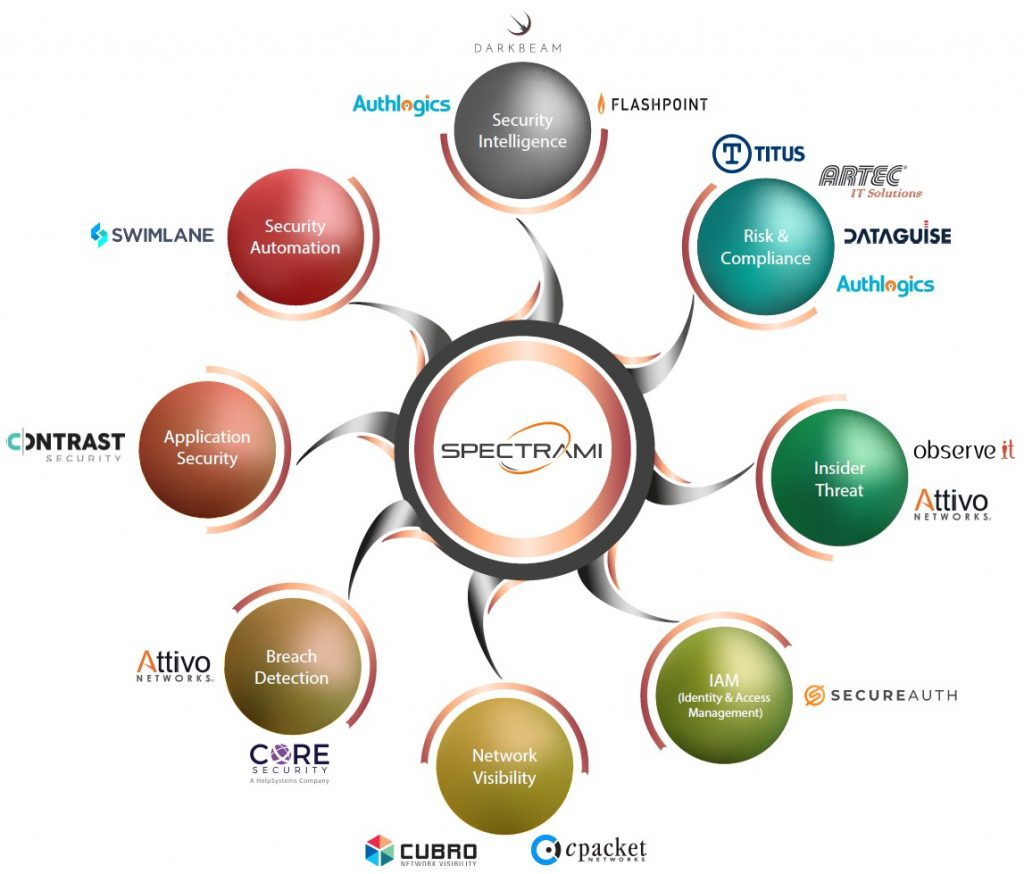 SPECTRAMI Europe_- Solutions and Vendors