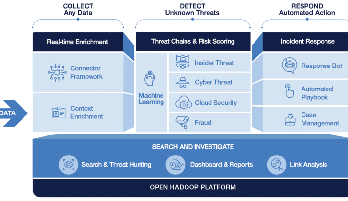 Securonix - Collect, Detect, Response